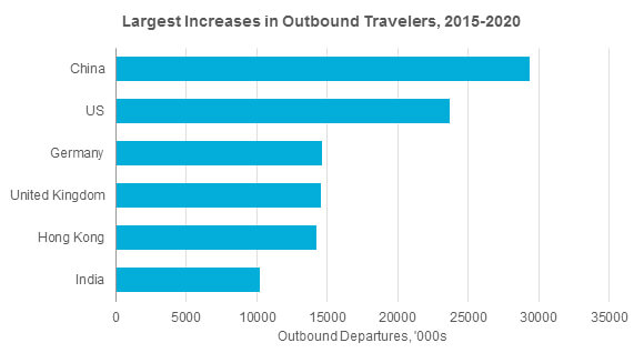 outbound-travel-growth